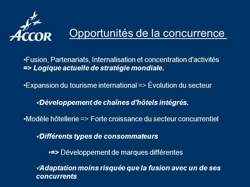 Opportunités de la concurrence Fusion, Partenariats, Internalisation et concentration d'activités => Logique actuelle de stratégie mondiale. Expansion
