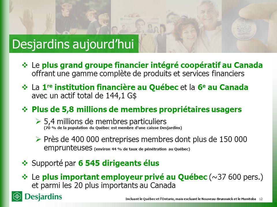 12 Le plus grand groupe financier intégré coopératif au Canada offrant une gamme complète de produits et services financiers La 1 re institution financière au Québec et la 6 e au Canada avec un actif total de 144,1 G$ Plus de 5,8 millions de membres propriétaires usagers 5,4 millions de membres particuliers (70 % de la population du Québec est membre dune caisse Desjardins) Près de 400 000 entreprises membres dont plus de 150 000 emprunteuses (environ 44 % de taux de pénétration au Québec) Supporté par 6 545 dirigeants élus Le plus important employeur privé au Québec (~37 600 pers.) et parmi les 20 plus importants au Canada Incluant le Québec et lOntario, mais excluant le Nouveau-Brunswick et le Manitoba Desjardins aujourdhui