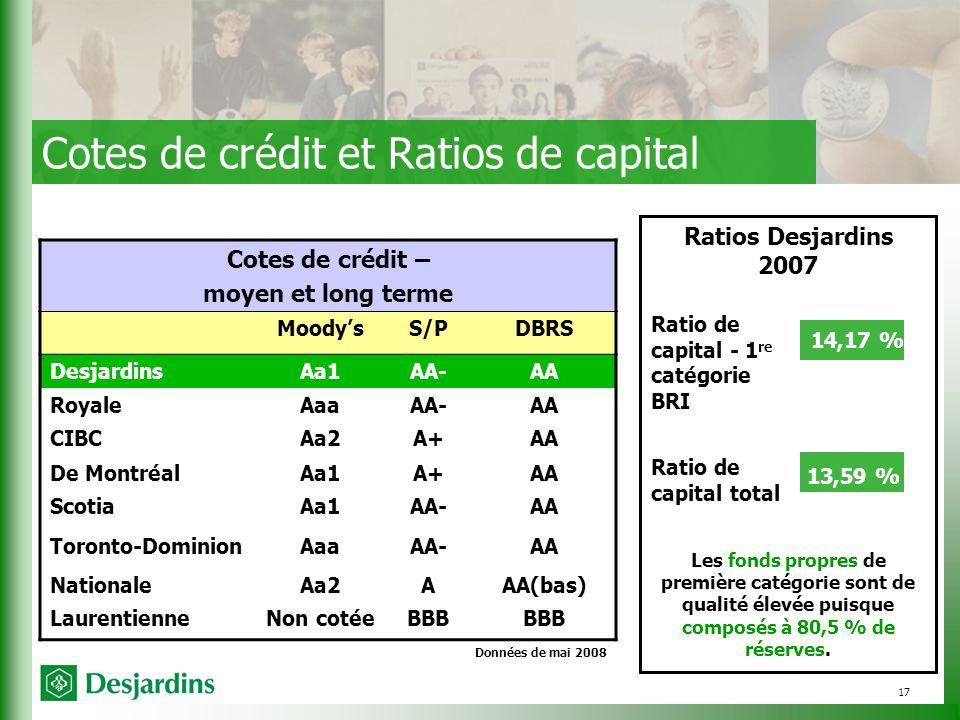 17 Ratios Desjardins 2007 13,59 % Ratio de capital total Les fonds propres de première catégorie sont de qualité élevée puisque composés à 80,5 % de réserves.