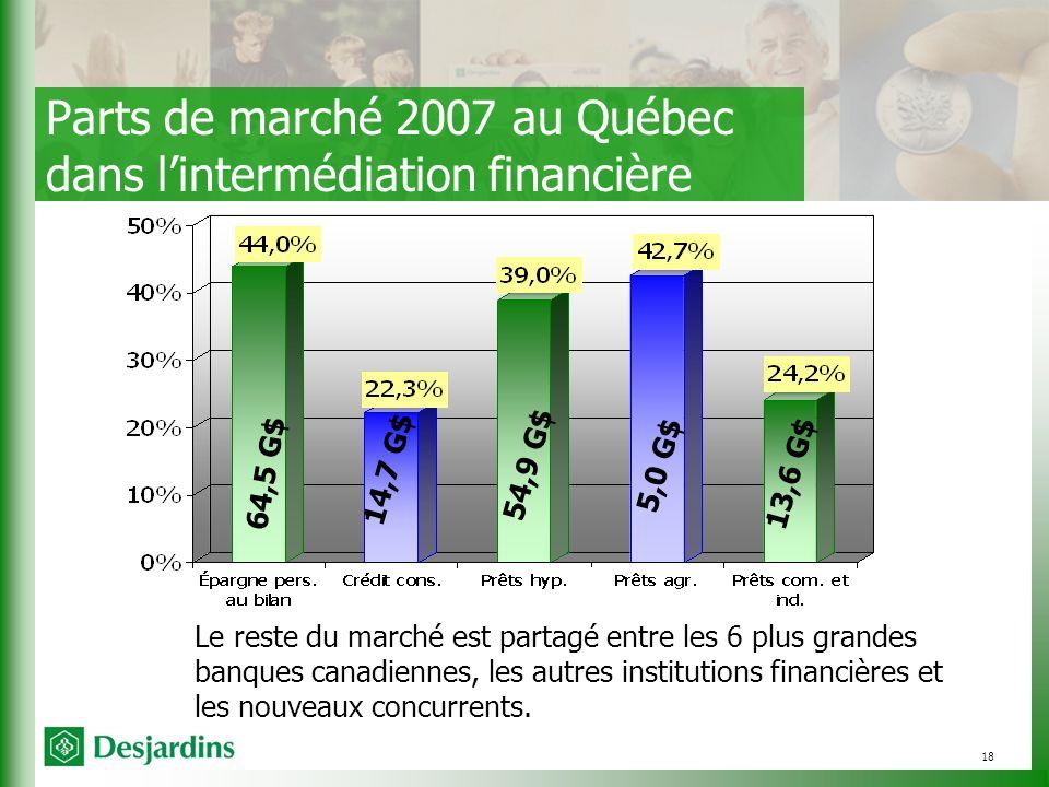 18 Le reste du marché est partagé entre les 6 plus grandes banques canadiennes, les autres institutions financières et les nouveaux concurrents.