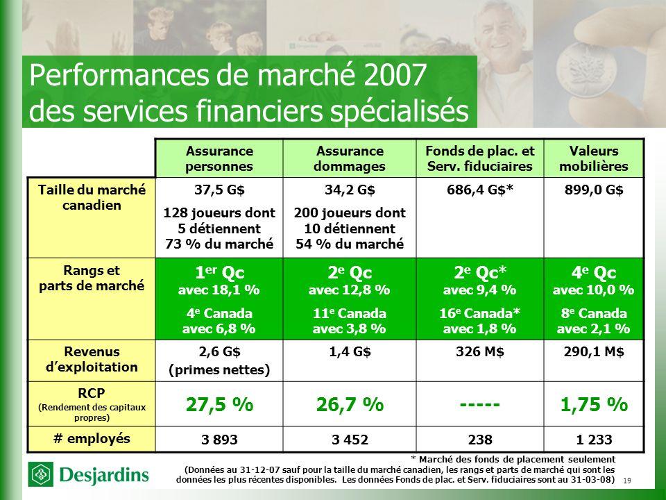19 Performances de marché 2007 des services financiers spécialisés Assurance personnes Assurance dommages Fonds de plac.