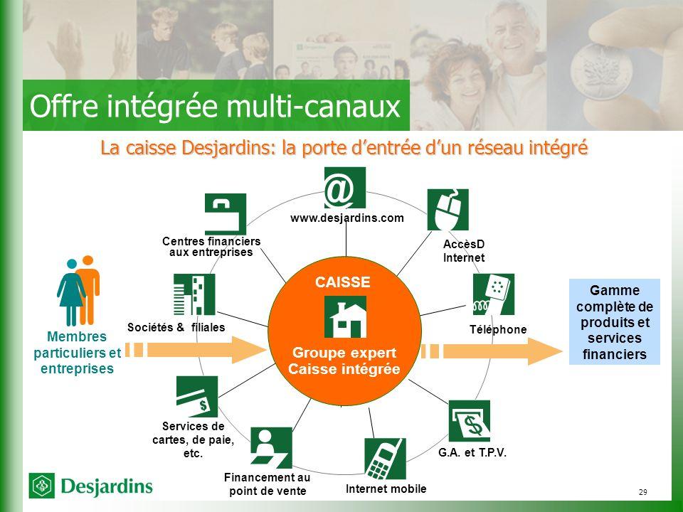29 La caisse Desjardins: la porte dentrée dun réseau intégré Membres particuliers et entreprises Gamme complète de produits et services financiers Offre intégrée multi-canaux Groupe expert Caisse intégrée G.A.