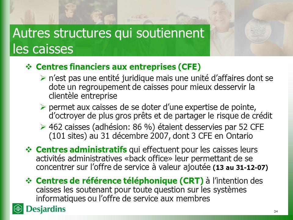34 Centres financiers aux entreprises (CFE) nest pas une entité juridique mais une unité daffaires dont se dote un regroupement de caisses pour mieux desservir la clientèle entreprise permet aux caisses de se doter dune expertise de pointe, doctroyer de plus gros prêts et de partager le risque de crédit 462 caisses (adhésion: 86 %) étaient desservies par 52 CFE (101 sites) au 31 décembre 2007, dont 3 CFE en Ontario Centres administratifs qui effectuent pour les caisses leurs activités administratives «back office» leur permettant de se concentrer sur loffre de service à valeur ajoutée (13 au 31-12-07) Centres de référence téléphonique (CRT) à lintention des caisses les soutenant pour toute question sur les systèmes informatiques ou loffre de service aux membres Autres structures qui soutiennent les caisses