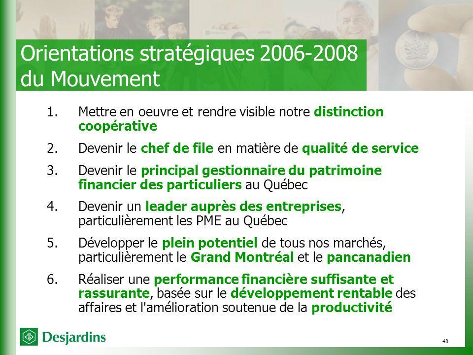 48 Orientations stratégiques 2006-2008 du Mouvement 1.Mettre en oeuvre et rendre visible notre distinction coopérative 2.Devenir le chef de file en matière de qualité de service 3.Devenir le principal gestionnaire du patrimoine financier des particuliers au Québec 4.Devenir un leader auprès des entreprises, particulièrement les PME au Québec 5.Développer le plein potentiel de tous nos marchés, particulièrement le Grand Montréal et le pancanadien 6.Réaliser une performance financière suffisante et rassurante, basée sur le développement rentable des affaires et l amélioration soutenue de la productivité