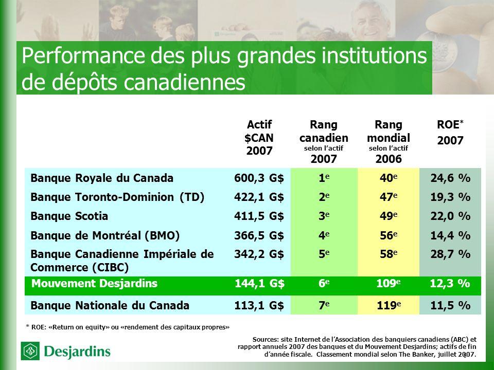 5 Actif $CAN 2007 Rang canadien selon lactif 2007 Rang mondial selon lactif 2006 ROE * 2007 Banque Royale du Canada600,3 G$1e1e 40 e 24,6 % Banque Toronto-Dominion (TD)422,1 G$2e2e 47 e 19,3 % Banque Scotia411,5 G$3e3e 49 e 22,0 % Banque de Montréal (BMO)366,5 G$4e4e 56 e 14,4 % Banque Canadienne Impériale de Commerce (CIBC) 342,2 G$5e5e 58 e 28,7 % Mouvement Desjardins144,1 G$6e6e 109 e 12,3 % Banque Nationale du Canada113,1 G$7e7e 119 e 11,5 % Performance des plus grandes institutions de dépôts canadiennes Sources: site Internet de lAssociation des banquiers canadiens (ABC) et rapport annuels 2007 des banques et du Mouvement Desjardins; actifs de fin dannée fiscale.