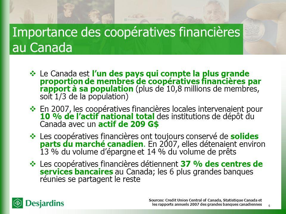 6 Importance des coopératives financières au Canada Le Canada est lun des pays qui compte la plus grande proportion de membres de coopératives financières par rapport à sa population (plus de 10,8 millions de membres, soit 1/3 de la population) En 2007, les coopératives financières locales intervenaient pour 10 % de lactif national total des institutions de dépôt du Canada avec un actif de 209 G$ Les coopératives financières ont toujours conservé de solides parts du marché canadien.