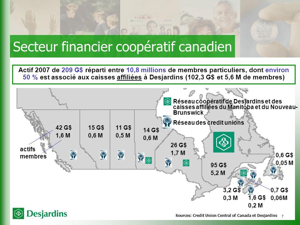 7 Secteur financier coopératif canadien 42 G$ 1,6 M actifs membres 15 G$ 0,6 M 11 G$ 0,5 M 14 G$ 0,6 M 26 G$ 1,7 M 95 G$ 5,2 M 3,2 G$ 0,3 M 0,6 G$ 0,05 M 1,6 G$ 0,2 M 0,7 G$ 0,06M Réseau coopératif de Desjardins et des caisses affiliées du Manitoba et du Nouveau- Brunswick Réseau des credit unions Actif 2007 de 209 G$ réparti entre 10,8 millions de membres particuliers, dont environ 50 % est associé aux caisses affiliées à Desjardins (102,3 G$ et 5,6 M de membres) Sources: Credit Union Central of Canada et Desjardins