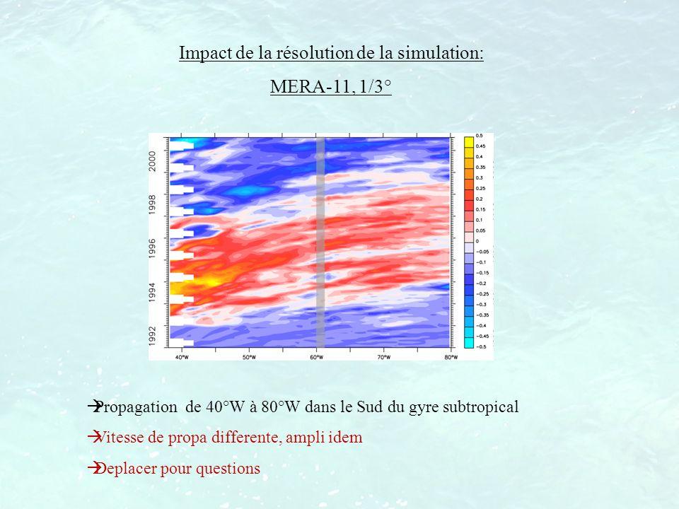 Impact de la résolution de la simulation: MERA-11, 1/3° Propagation de 40°W à 80°W dans le Sud du gyre subtropical Vitesse de propa differente, ampli