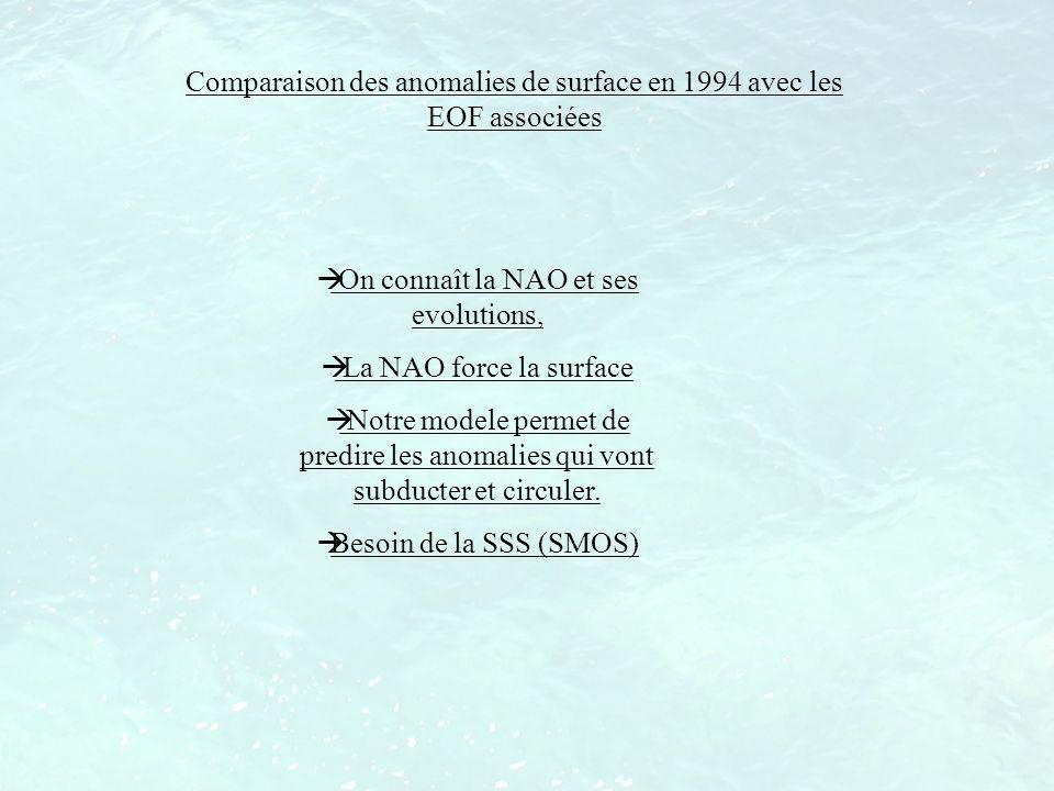 Comparaison des anomalies de surface en 1994 avec les EOF associées On connaît la NAO et ses evolutions, La NAO force la surface Notre modele permet d