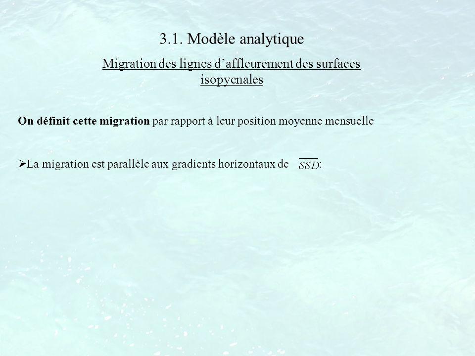 3.1. Modèle analytique Migration des lignes daffleurement des surfaces isopycnales On définit cette migration par rapport à leur position moyenne mens
