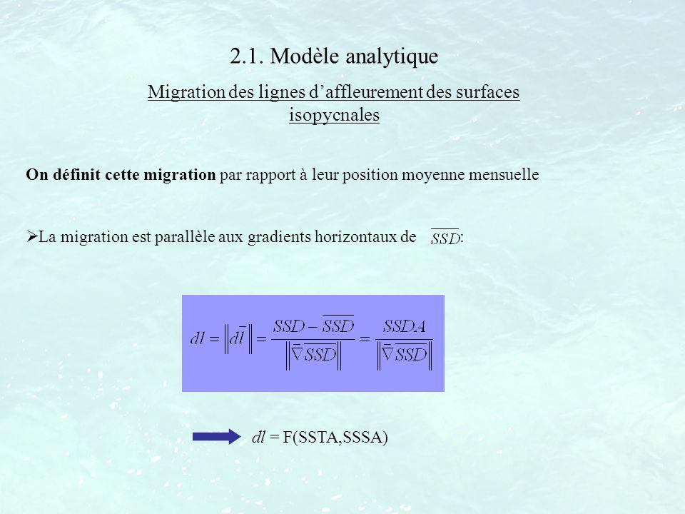 2.1. Modèle analytique Migration des lignes daffleurement des surfaces isopycnales On définit cette migration par rapport à leur position moyenne mens
