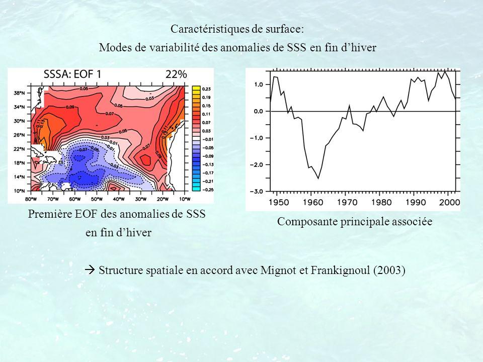 Caractéristiques de surface: Modes de variabilité des anomalies de SSS en fin dhiver Structure spatiale en accord avec Mignot et Frankignoul (2003) Pr