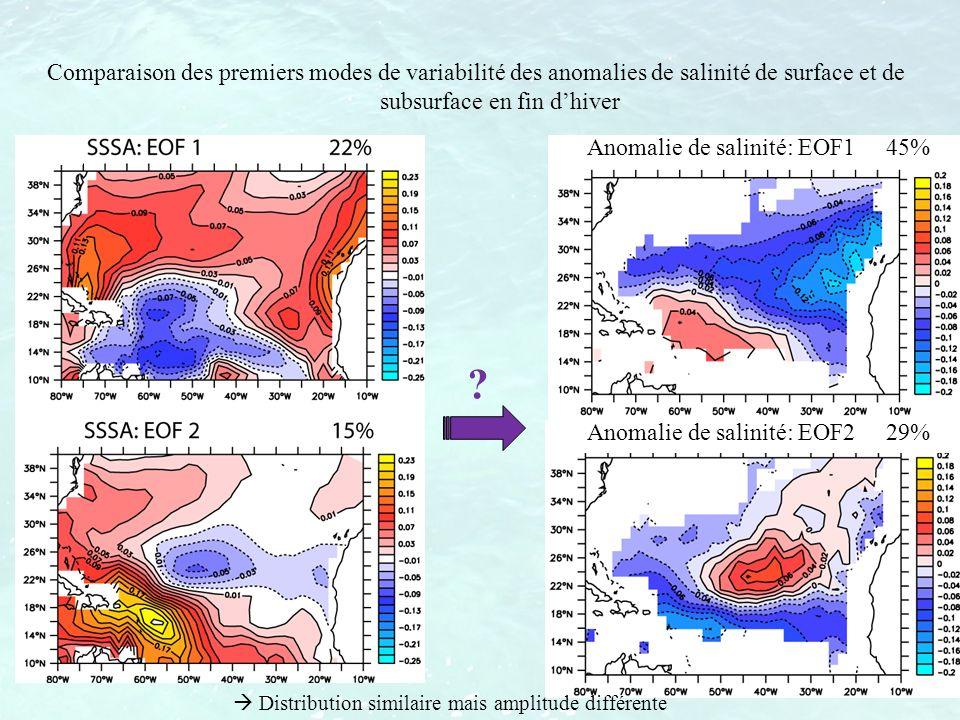 Anomalie de salinité: EOF1 45% Anomalie de salinité: EOF2 29% ? Comparaison des premiers modes de variabilité des anomalies de salinité de surface et