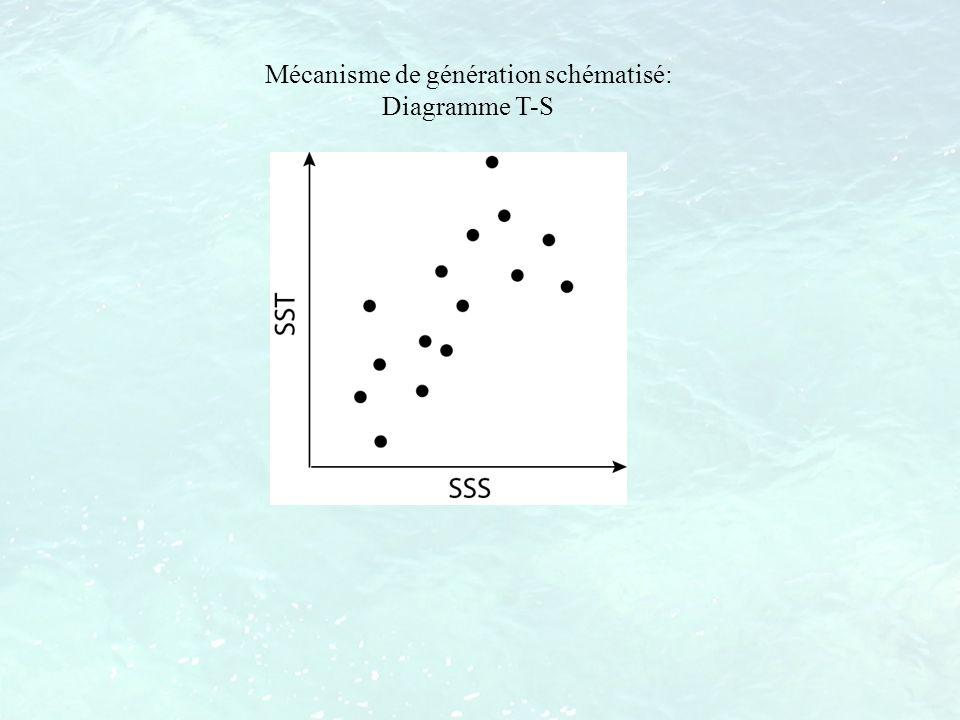 Mécanisme de génération schématisé: Diagramme T-S