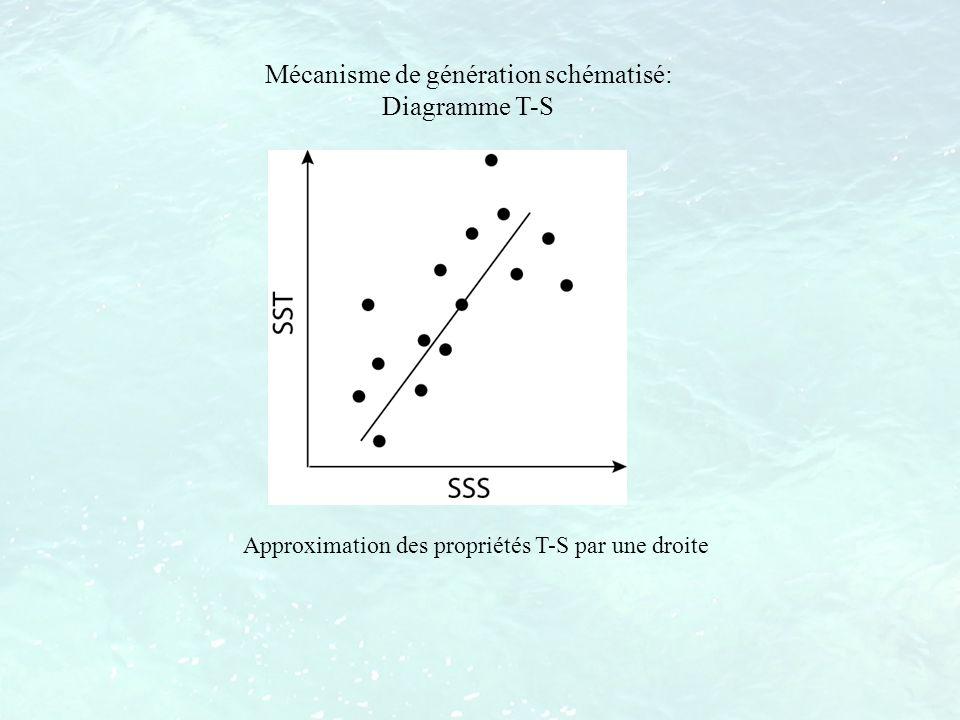 Mécanisme de génération schématisé: Diagramme T-S Approximation des propriétés T-S par une droite