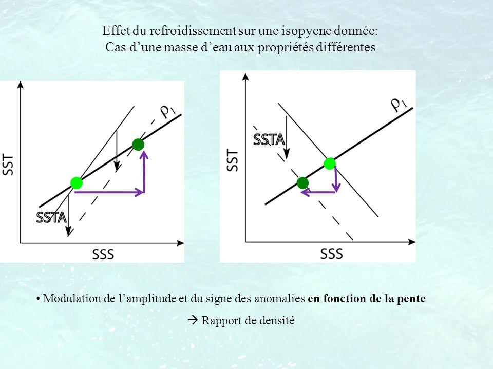 Modulation de lamplitude et du signe des anomalies en fonction de la pente Rapport de densité Effet du refroidissement sur une isopycne donnée: Cas du