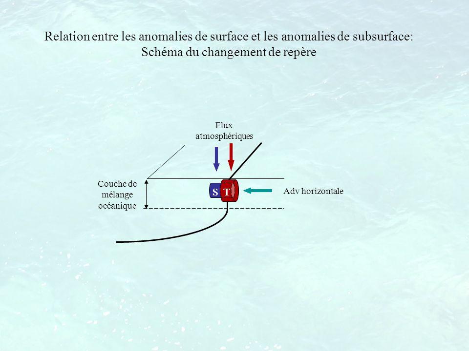 Relation entre les anomalies de surface et les anomalies de subsurface: Schéma du changement de repère Couche de mélange océanique Flux atmosphériques