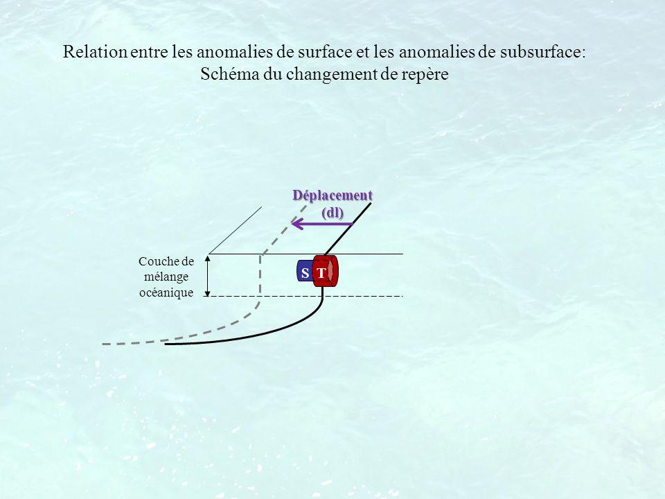 Relation entre les anomalies de surface et les anomalies de subsurface: Schéma du changement de repère Couche de mélange océanique S T Déplacement (dl