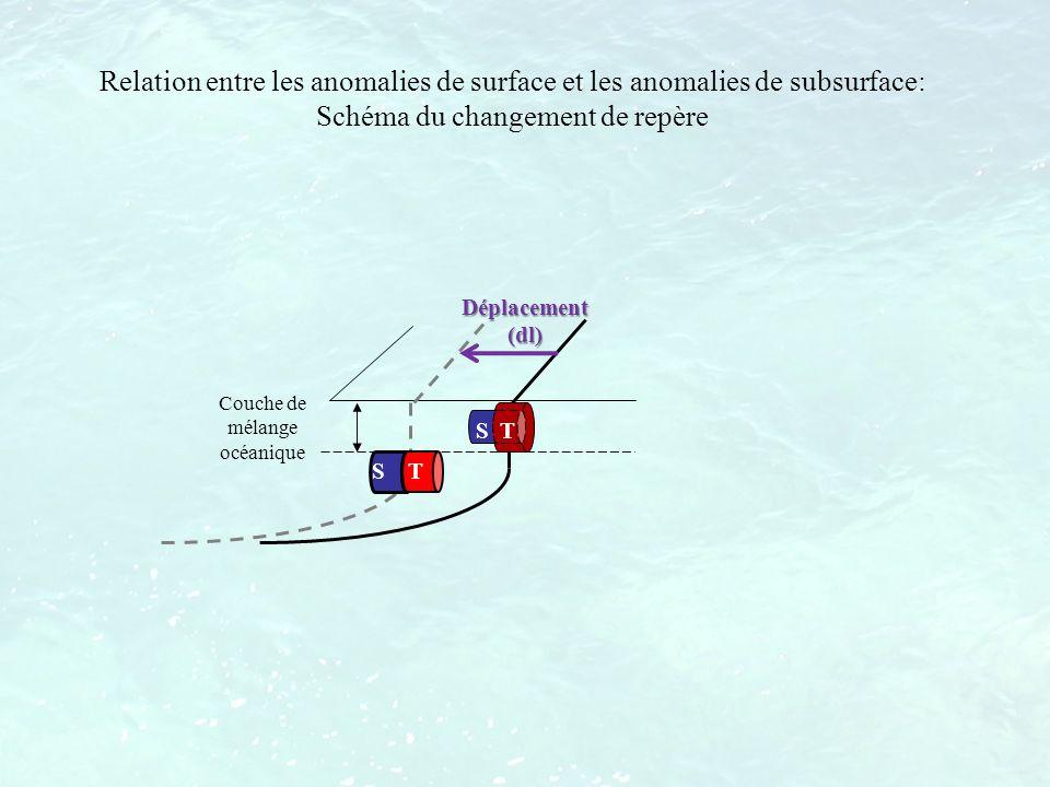 Couche de mélange océanique S T Relation entre les anomalies de surface et les anomalies de subsurface: Schéma du changement de repère Déplacement (dl