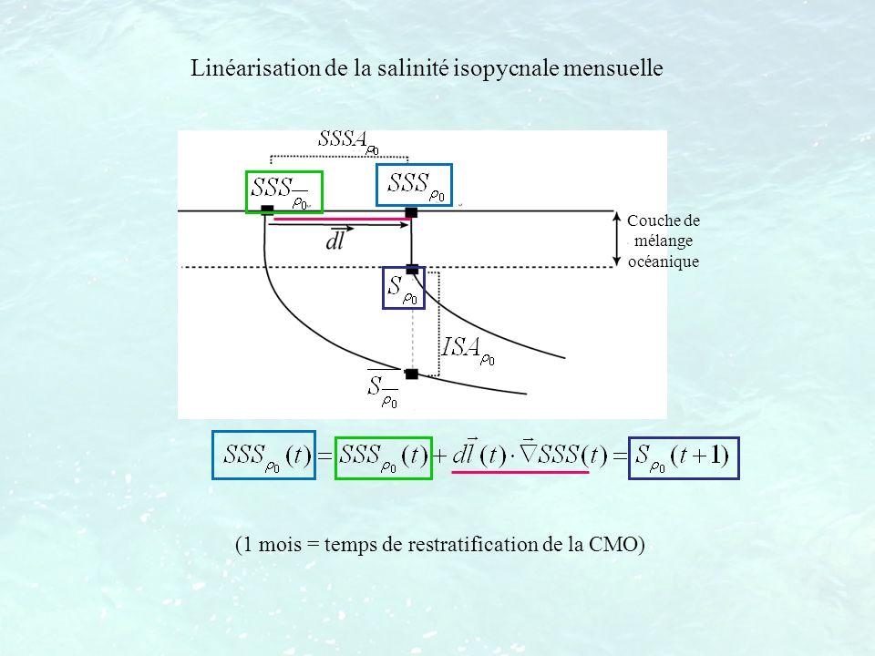Linéarisation de la salinité isopycnale mensuelle (1 mois = temps de restratification de la CMO) Couche de mélange océanique