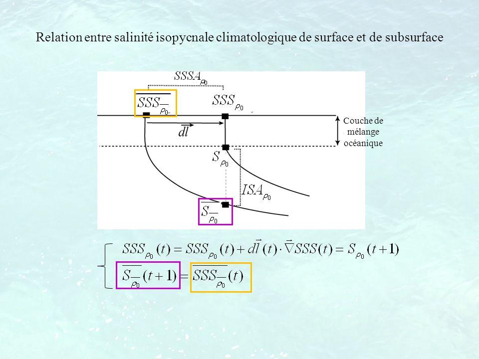 Relation entre salinité isopycnale climatologique de surface et de subsurface Couche de mélange océanique