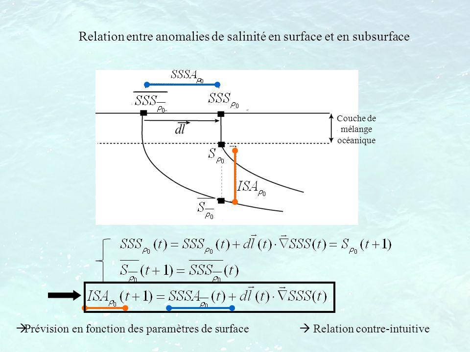 Relation entre anomalies de salinité en surface et en subsurface Prévision en fonction des paramètres de surface Relation contre-intuitive Couche de m