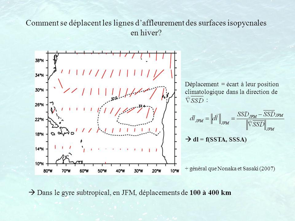 Comment se déplacent les lignes daffleurement des surfaces isopycnales en hiver? Dans le gyre subtropical, en JFM, déplacements de 100 à 400 km Déplac