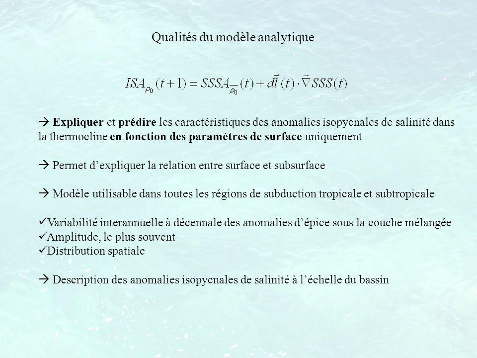 Qualités du modèle analytique Expliquer et prédire les caractéristiques des anomalies isopycnales de salinité dans la thermocline en fonction des para