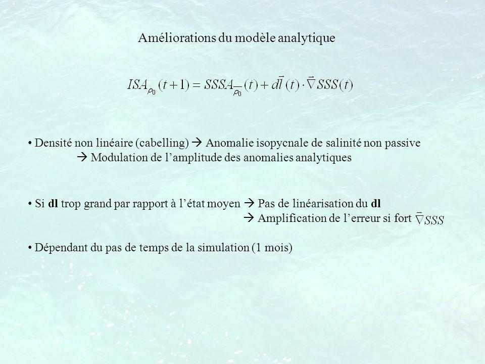 Densité non linéaire (cabelling) Anomalie isopycnale de salinité non passive Modulation de lamplitude des anomalies analytiques Améliorations du modèl