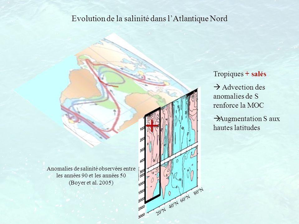 Evolution de la salinité dans lAtlantique Nord Anomalies de salinité observées entre les années 90 et les années 50 (Boyer et al. 2005) Tropiques + sa