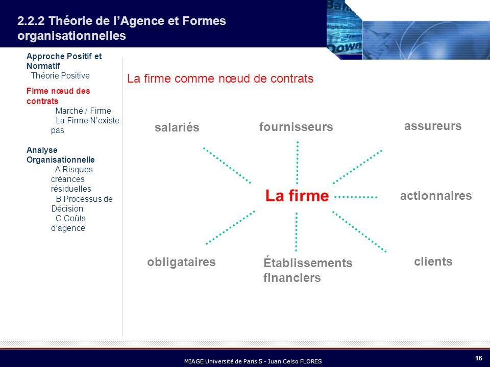 16 MIAGE Université de Paris 5 - Juan Celso FLORES 2.2.2 Théorie de lAgence et Formes organisationnelles La firme comme nœud de contrats salariés assu