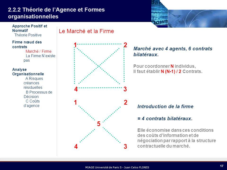 17 MIAGE Université de Paris 5 - Juan Celso FLORES 2.2.2 Théorie de lAgence et Formes organisationnelles Le Marché et la Firme Marché avec 4 agents, 6