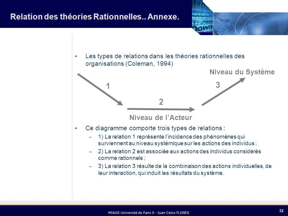 32 MIAGE Université de Paris 5 - Juan Celso FLORES Les types de relations dans les théories rationnelles des organisations (Coleman, 1994) Ce diagramm