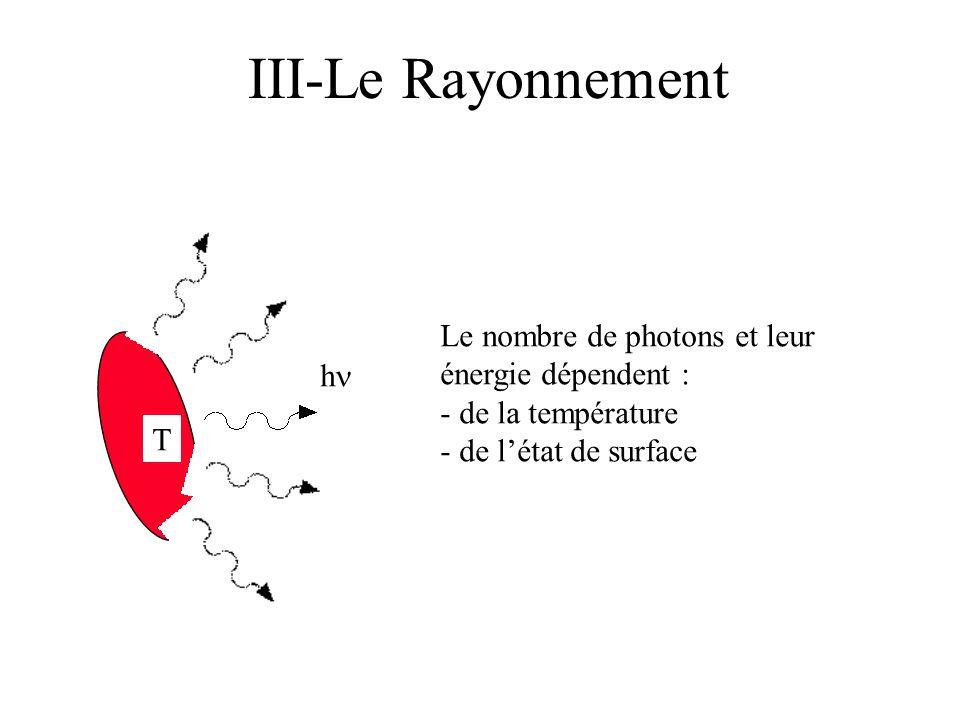 T h III-Le Rayonnement Le nombre de photons et leur énergie dépendent : - de la température - de létat de surface