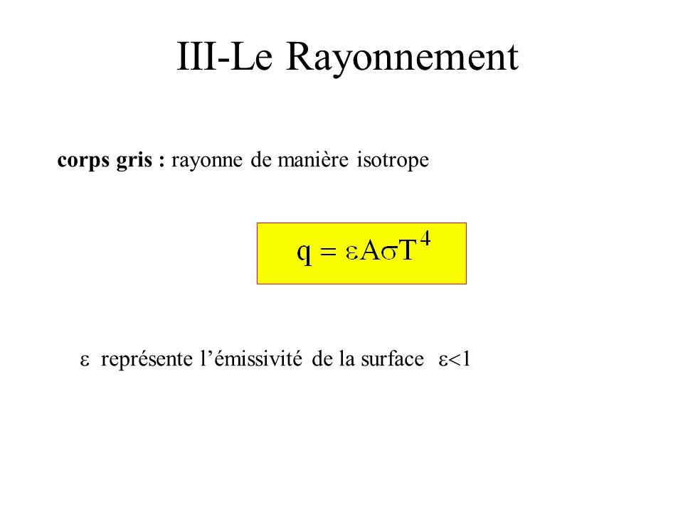 corps gris : rayonne de manière isotrope III-Le Rayonnement représente l émissivité de la surface