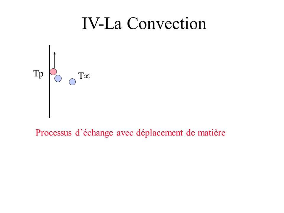 IV-La Convection Tp T Processus déchange avec déplacement de matière