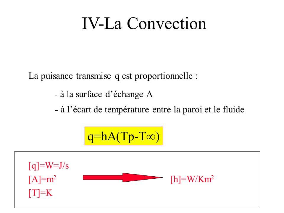 IV-La Convection La puisance transmise q est proportionnelle : q=hA(Tp-T) - à la surface déchange A - à lécart de température entre la paroi et le flu