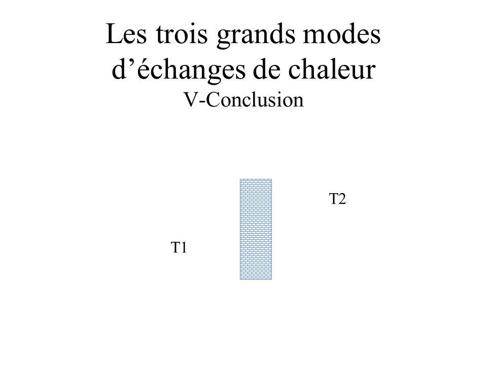 Les trois grands modes déchanges de chaleur V-Conclusion T1 T2