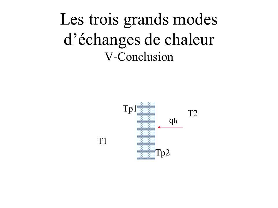 Les trois grands modes déchanges de chaleur V-Conclusion T1 T2 Tp1 Tp2 qhqh