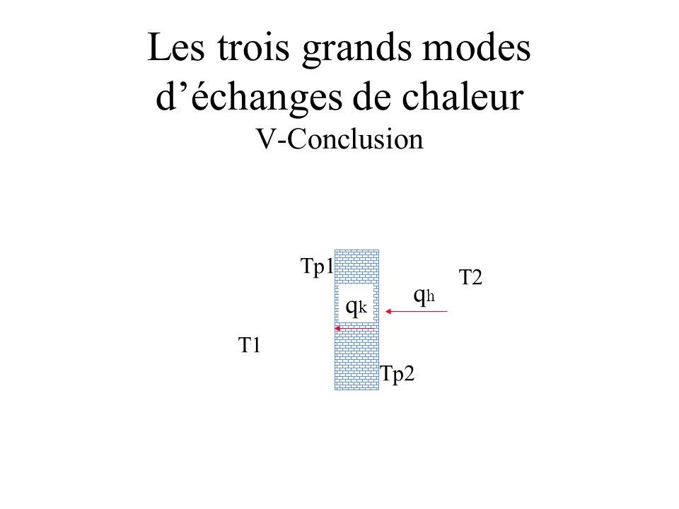 Les trois grands modes déchanges de chaleur V-Conclusion T1 T2 Tp1 Tp2 qhqh qkqk