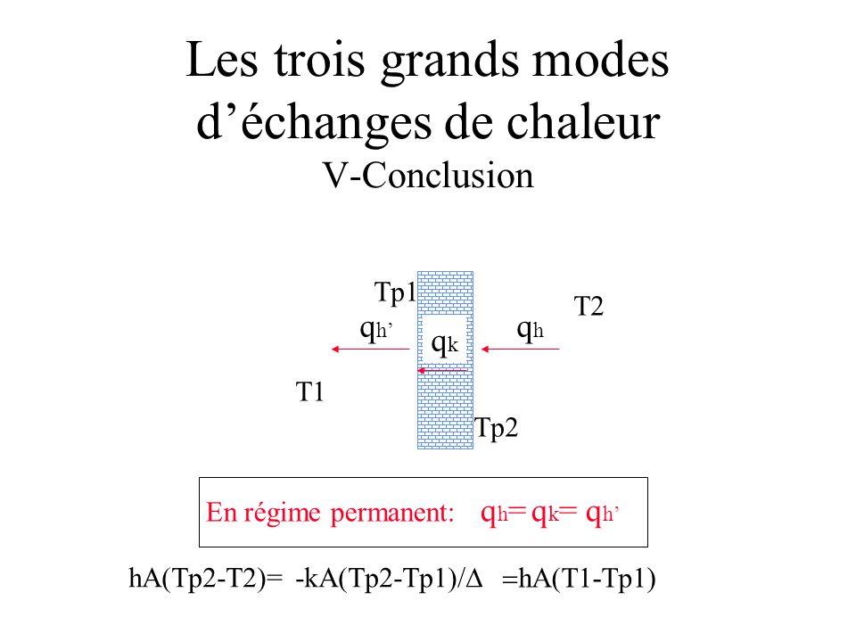 Les trois grands modes déchanges de chaleur V-Conclusion T1 T2 Tp1 Tp2 qhqh qkqk qhqh En régime permanent: q h = q k = q h hA(Tp2-T2)=-kA(Tp2-Tp1)/ hA