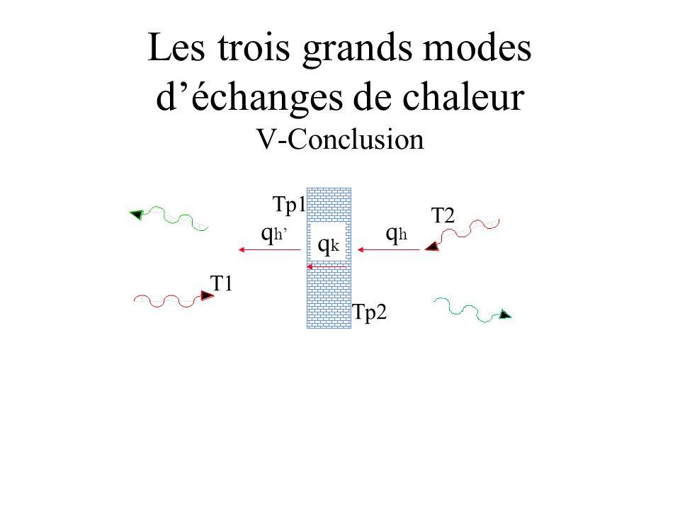 Les trois grands modes déchanges de chaleur V-Conclusion T1 T2 Tp1 Tp2 qhqh qkqk qhqh