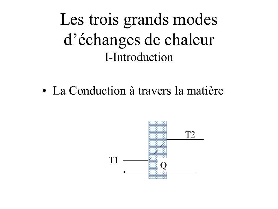 Les trois grands modes déchanges de chaleur I-Introduction La Conduction à travers la matière T1 T2 Q