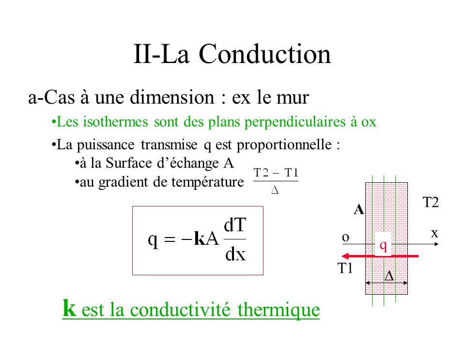 La puissance transmise q est proportionnelle : à la Surface déchange A au gradient de température II-La Conduction a-Cas à une dimension : ex le mur o