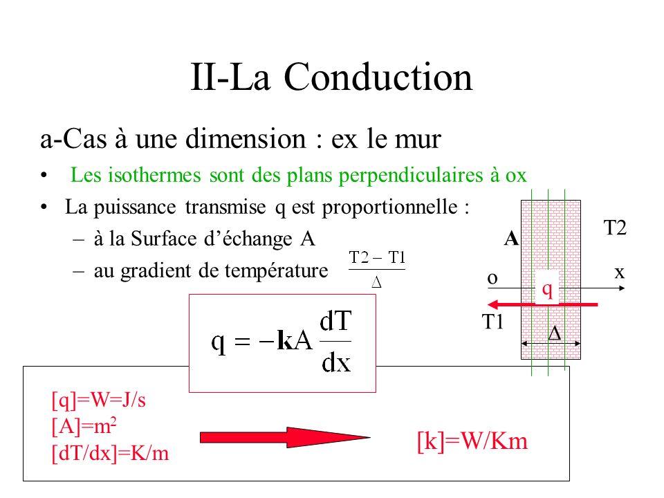 II-La Conduction a-Cas à une dimension : ex le mur Les isothermes sont des plans perpendiculaires à ox La puissance transmise q est proportionnelle :