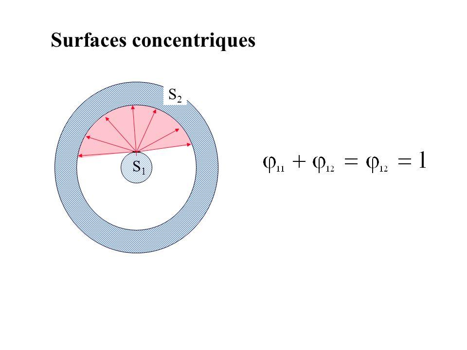 Surfaces concentriques S2S2 S1S1
