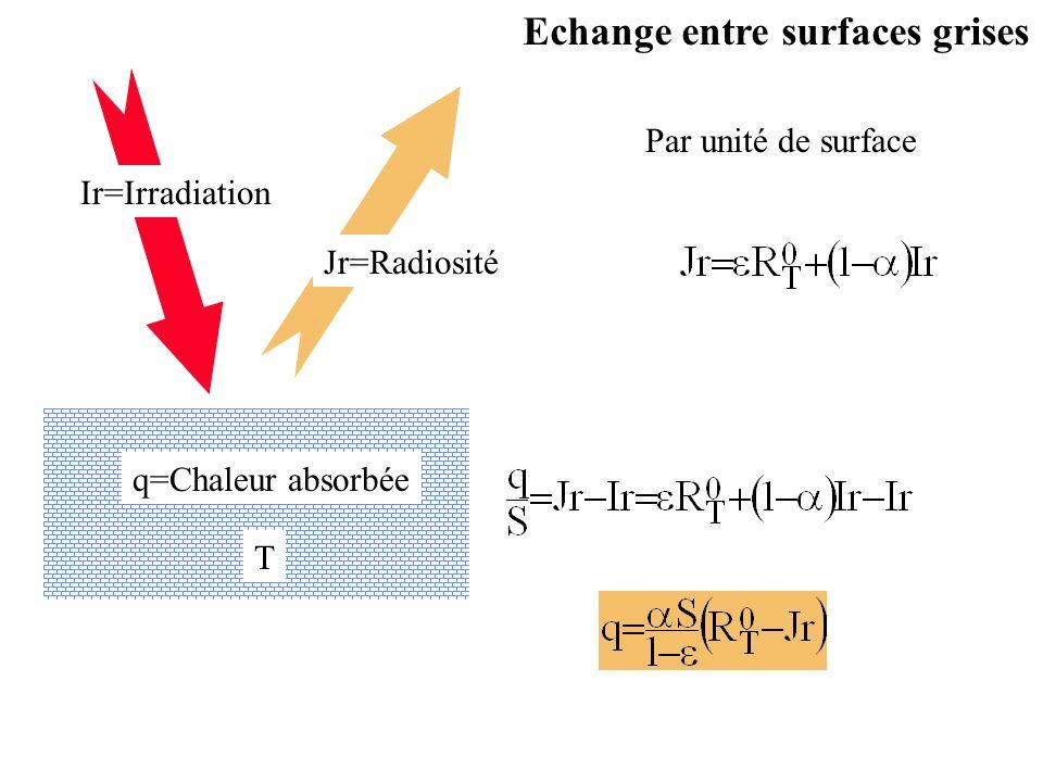 Ir=Irradiation Jr=Radiosité q=Chaleur absorbée T Echange entre surfaces grises Par unité de surface