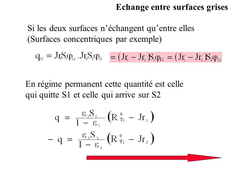 Si les deux surfaces néchangent quentre elles (Surfaces concentriques par exemple) En régime permanent cette quantité est celle qui quitte S1 et celle