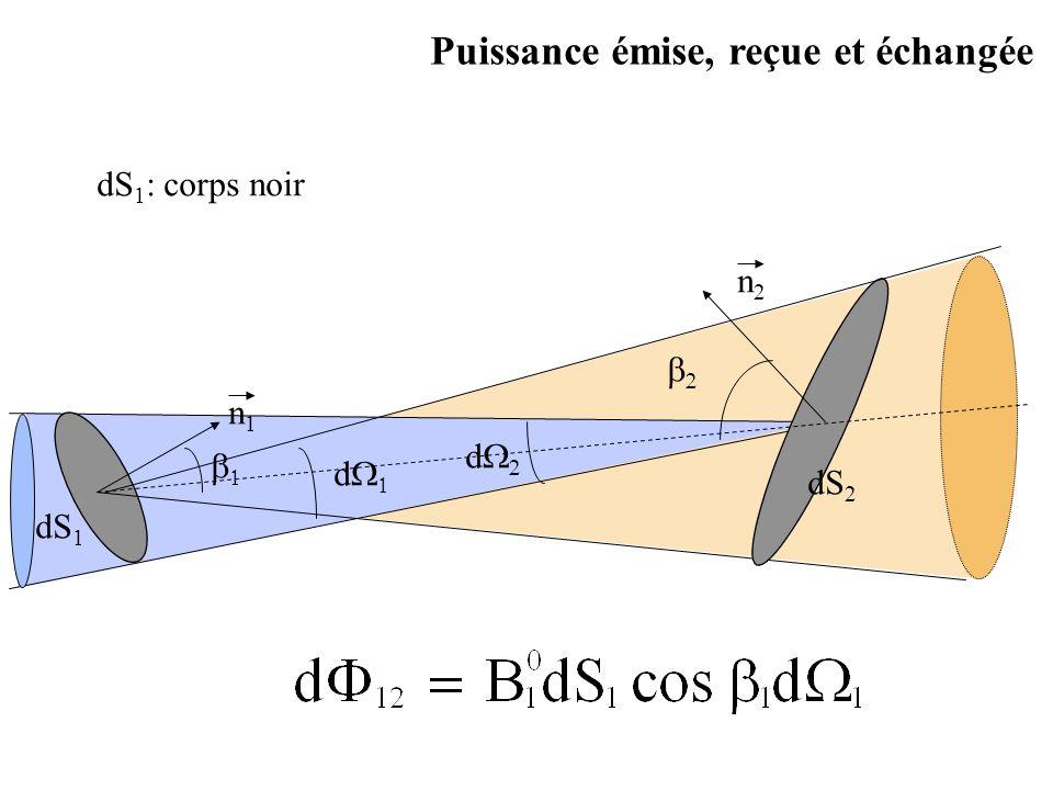 Surfaces concentriques S2S2 S1S1 mais Pour résumer