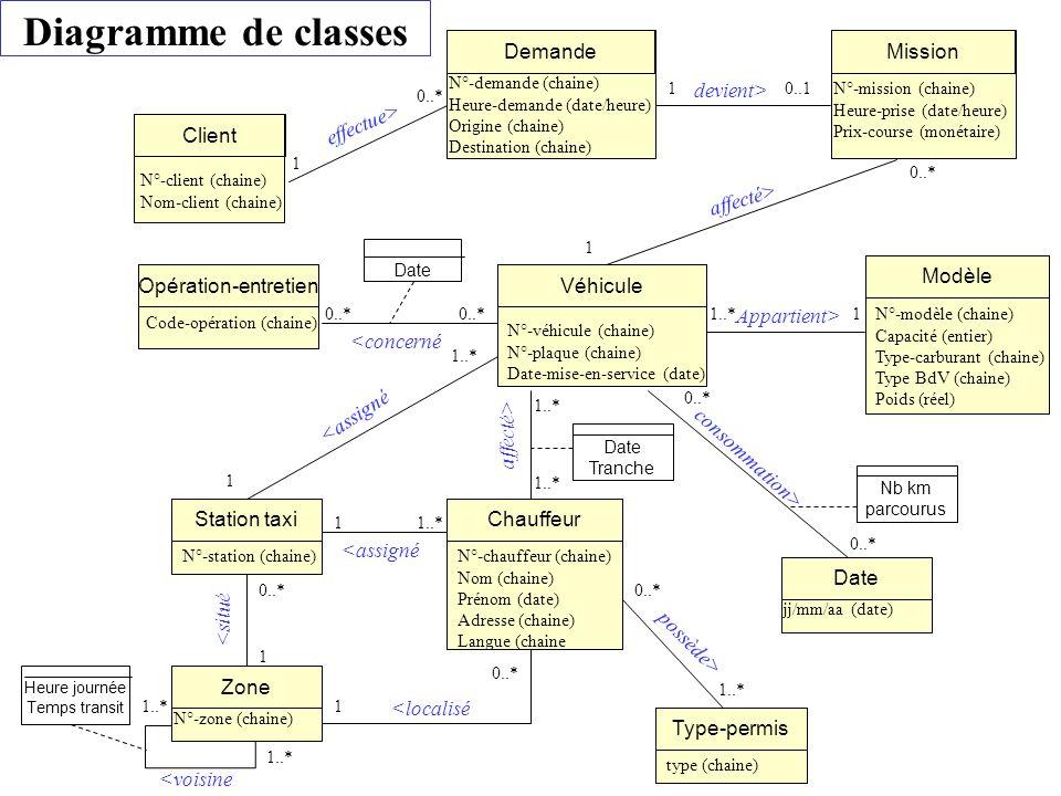 Client N°-client (chaine) Nom-client (chaine) Demande N°-demande (chaine) Heure-demande (date/heure) Origine (chaine) Destination (chaine) Mission N°-mission (chaine) Heure-prise (date/heure) Prix-course (monétaire) Véhicule N°-véhicule (chaine) N°-plaque (chaine) Date-mise-en-service (date) Chauffeur N°-chauffeur (chaine) Nom (chaine) Prénom (date) Adresse (chaine) Langue (chaine Station taxi N°-station (chaine) Zone N°-zone (chaine) Type-permis type (chaine) Modèle N°-modèle (chaine) Capacité (entier) Type-carburant (chaine) Type BdV (chaine) Poids (réel) Opération-entretien Code-opération (chaine) Date jj/mm/aa (date) 0..* 1 0..11 Date Heure journée Temps transit Date Tranche Nb km parcourus 0..* 1 11..* 0..* 1..* 1 1 1 0..* 1..* 0..* 1..* <localisé <situé <assigné possède> affecté> <concerné Appartient> effectue> devient> affecté> consommation> <voisine 1 0..* <assigné Diagramme de classes
